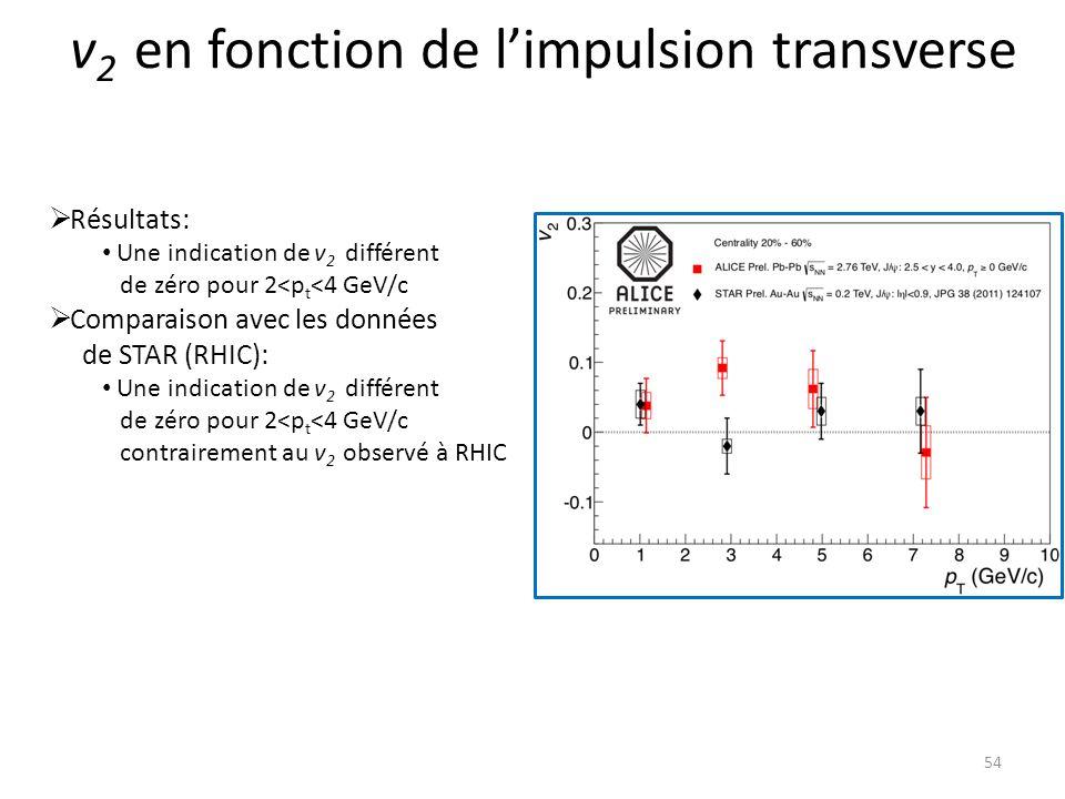 v 2 en fonction de limpulsion transverse 54 Résultats: Une indication de v 2 différent de zéro pour 2<p t <4 GeV/c Comparaison avec les données de STAR (RHIC): Une indication de v 2 différent de zéro pour 2<p t <4 GeV/c contrairement au v 2 observé à RHIC