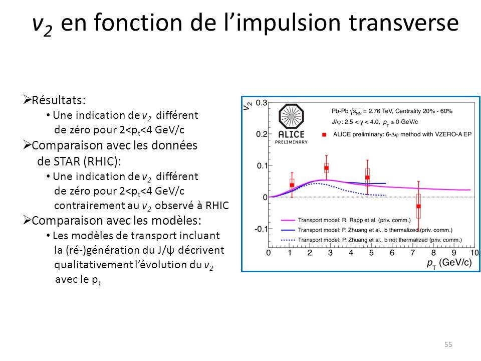v 2 en fonction de limpulsion transverse 55 Résultats: Une indication de v 2 différent de zéro pour 2<p t <4 GeV/c Comparaison avec les données de STAR (RHIC): Une indication de v 2 différent de zéro pour 2<p t <4 GeV/c contrairement au v 2 observé à RHIC Comparaison avec les modèles: Les modèles de transport incluant la (ré-)génération du J/ψ décrivent qualitativement lévolution du v 2 avec le p t
