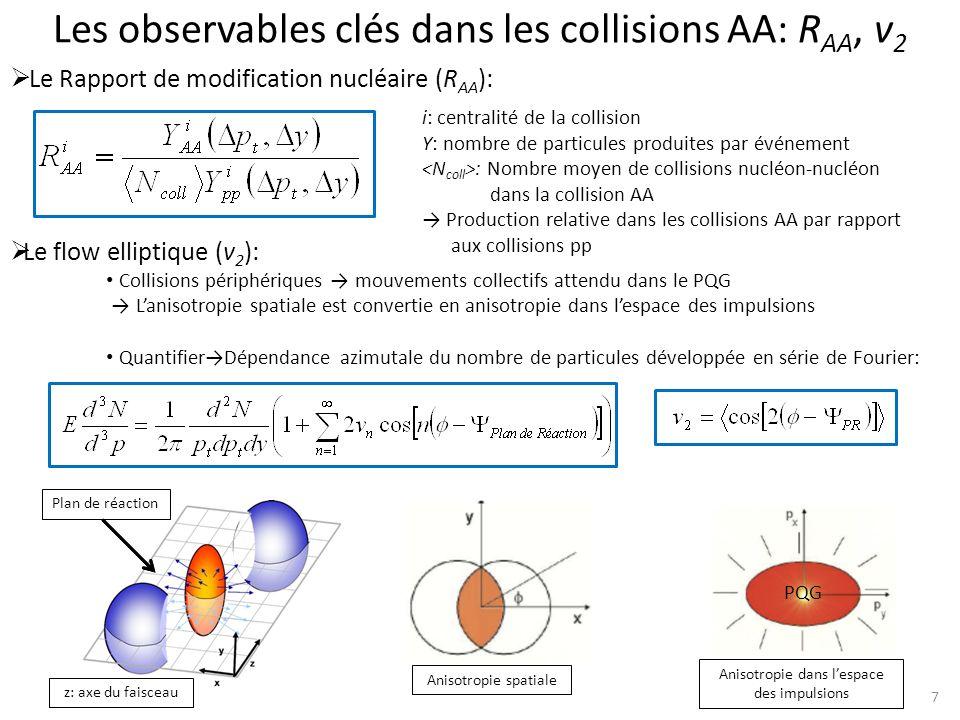 7 Les observables clés dans les collisions AA: R AA, v 2 Le Rapport de modification nucléaire (R AA ): Le flow elliptique (v 2 ): Collisions périphériques mouvements collectifs attendu dans le PQG Lanisotropie spatiale est convertie en anisotropie dans lespace des impulsions QuantifierDépendance azimutale du nombre de particules développée en série de Fourier: z: axe du faisceau Plan de réaction Anisotropie spatiale Anisotropie dans lespace des impulsions PQG i: centralité de la collision Y: nombre de particules produites par événement : Nombre moyen de collisions nucléon-nucléon dans la collision AA Production relative dans les collisions AA par rapport aux collisions pp