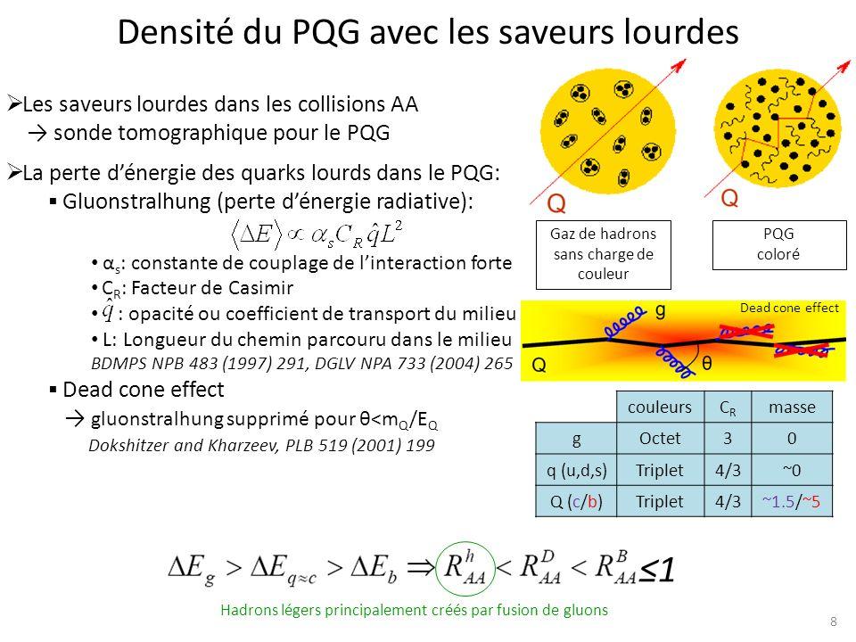 Saveurs lourdes: les résultats de RHIC 9 STAR: PRL98, 192301 (2007) PHENIX: PRL98, 172301 (2007) Rapport de modification nucléaire: Suppression des ec,b de grande impulsion transverse (AuAu@200 GeV) Perte dénergie des quarks lourds dans le milieu déconfiné La relation R h <R B,D prévue par la théorie nest pas vérifiée Explications proposées: Opacité du milieu très grande, PLB 637 (2006) 362 Perte dénergie par collisions, PRC 73 (2006) 034913 Dissociation précoce des hadrons lourds, PLB 649 (2007) 139 Augmentation du nombre de baryons, PRC 74 (2006) 024902 AdS/CFT, PLB 666 (2008) 320 Résultats présentésPHENIX, confirmés par STAR Flow elliptique des ec,b : Non nul à basse impulsion transverse Les quarks lourds participent aux mouvements collectifs Les quarks lourds sont fortement couplés au milieu Indication dun milieu dense