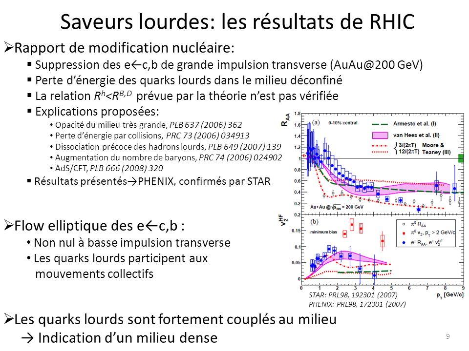 10 Les quarkonia comme sonde de température Signature du déconfinement: Suppression des quarkonia par écrantage de couleur: masse importante des quarks lourds théorie des potentiels non relativistes r distance entre le quark et lanti-quark Potentiel des états liés dans le PQG: r D rayon de debye: portée de linteraction forte r D ~ 1/T: r D < r dissociation Sonde de température: Suppression séquentielle: espèces de quarkonia, r températures de dissociation Augmentation du nombre de quarkonia par (ré-)génération: grand nombre de quarks lourds évoluant librement (re-)combinaison des quarks lourds Matsui and Satz, PLB 178 (1986) 416 Digal, Petreczky, Satz,PRD 64 (2001) 0940150 PQG petite T suppression PQG grande T régénération Andronic, Braun-Munzinger, Redlich,Stachel, PLB 571(2003) 36 Rafelski et al.