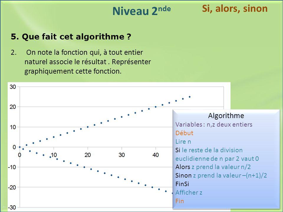 Niveau 2 nde 5. Que fait cet algorithme ? 2. On note la fonction qui, à tout entier naturel associe le résultat. Représenter graphiquement cette fonct