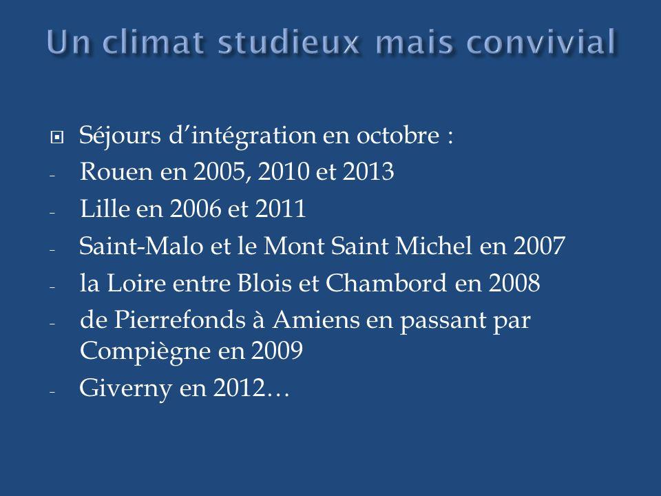 Séjours dintégration en octobre : - Rouen en 2005, 2010 et 2013 - Lille en 2006 et 2011 - Saint-Malo et le Mont Saint Michel en 2007 - la Loire entre Blois et Chambord en 2008 - de Pierrefonds à Amiens en passant par Compiègne en 2009 - Giverny en 2012…