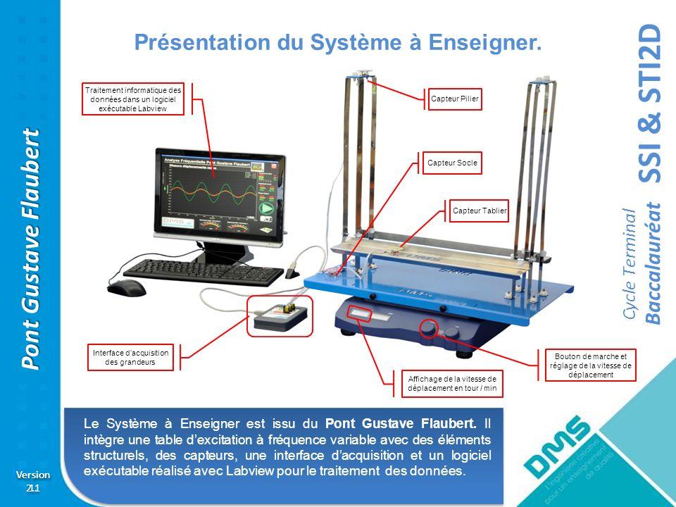 SSI & STI2D Cycle Terminal Baccalauréat Version 2.1 Version 2.1 Pont Gustave Flaubert ETT Activité pratique sur le comportement temporelle dune structure à étage avec mesure de la période, de lamortissement et de la raideur.