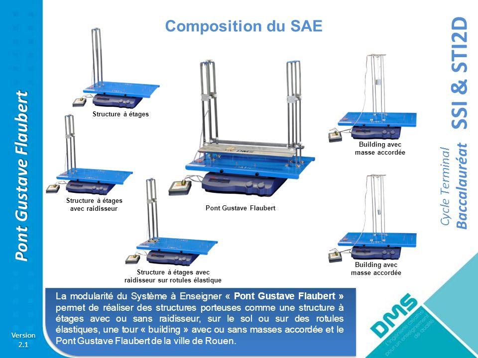 SSI & STI2D Cycle Terminal Baccalauréat Version 2.1 Version 2.1 Pont Gustave Flaubert Composition du SAE Un seul et unique logiciel dacquisition et de traitement des données quelque soit la structure réalisée.