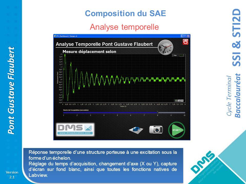 SSI & STI2D Cycle Terminal Baccalauréat Version 2.1 Version 2.1 Pont Gustave Flaubert Composition du SAE Réponse fréquentielle dune structure porteuse à une excitation sinusoïdale.