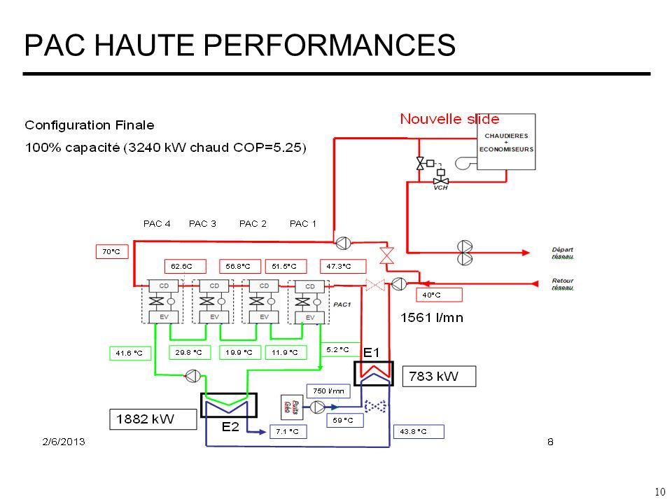 PAC HAUTE PERFORMANCES 10
