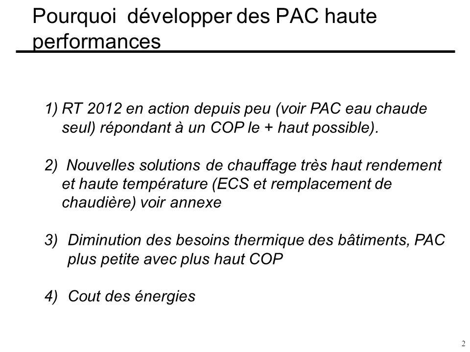 Pourquoi développer des PAC haute performances 2 1)RT 2012 en action depuis peu (voir PAC eau chaude seul) répondant à un COP le + haut possible). 2)