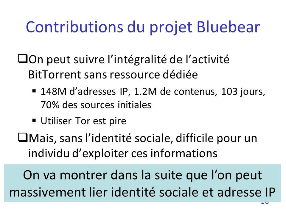 Contributions du projet Bluebear On peut suivre lintégralité de lactivité BitTorrent sans ressource dédiée 148M dadresses IP, 1.2M de contenus, 103 jo