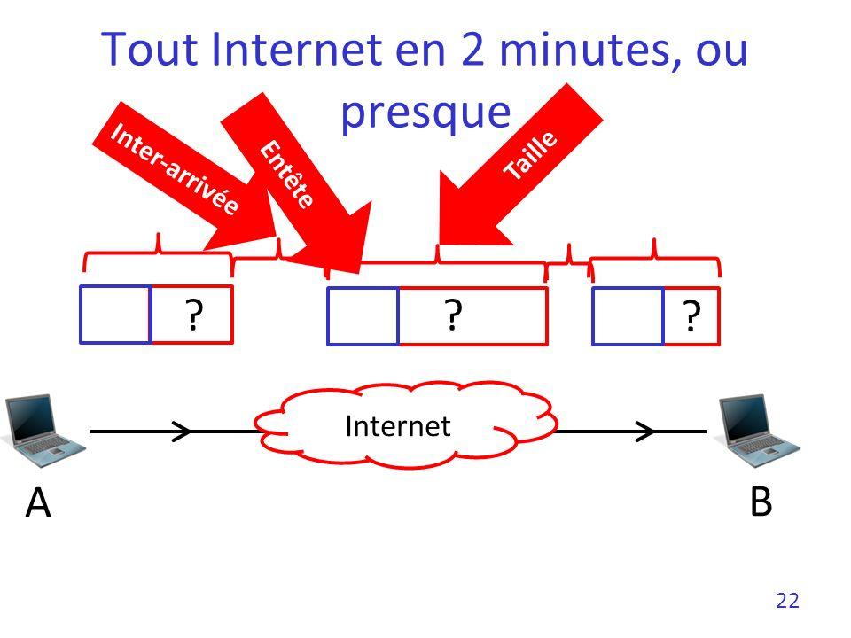 Tout Internet en 2 minutes, ou presque 22 Entête Internet ?? ? A B Taille Inter-arrivée