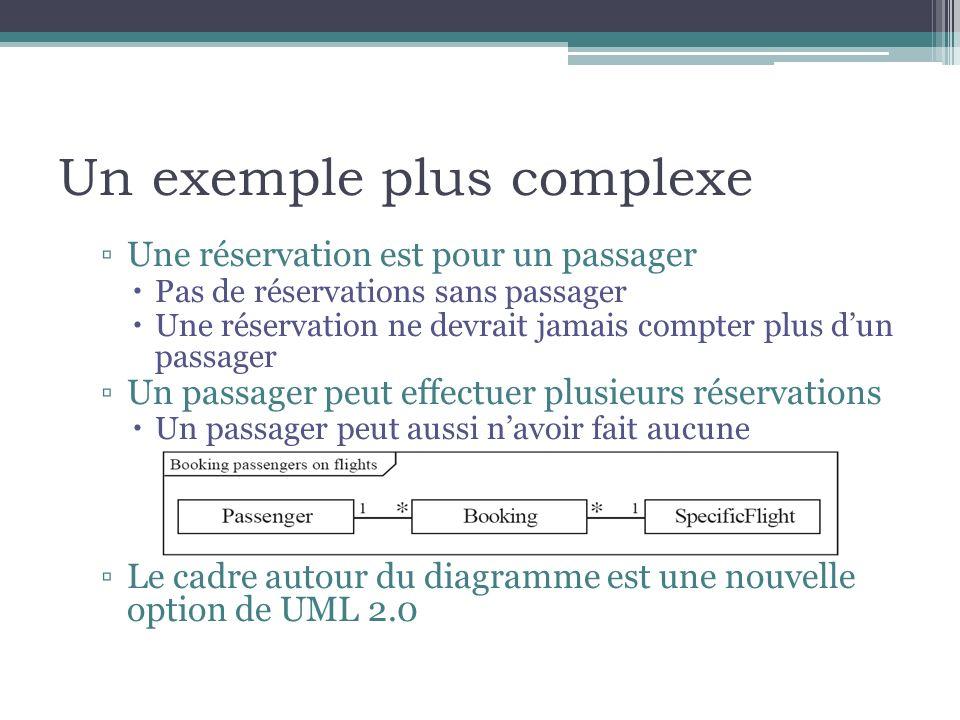 Un exemple plus complexe Une réservation est pour un passager Pas de réservations sans passager Une réservation ne devrait jamais compter plus dun pas