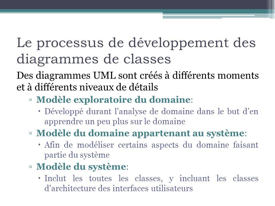 Le processus de développement des diagrammes de classes Des diagrammes UML sont créés à différents moments et à différents niveaux de détails Modèle e
