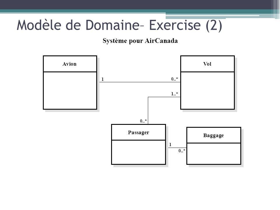 Modèle de Domaine– Exercise (2) Avion Passager Baggage Vol 1 0..* 1 1..* 0..* Système pour AirCanada