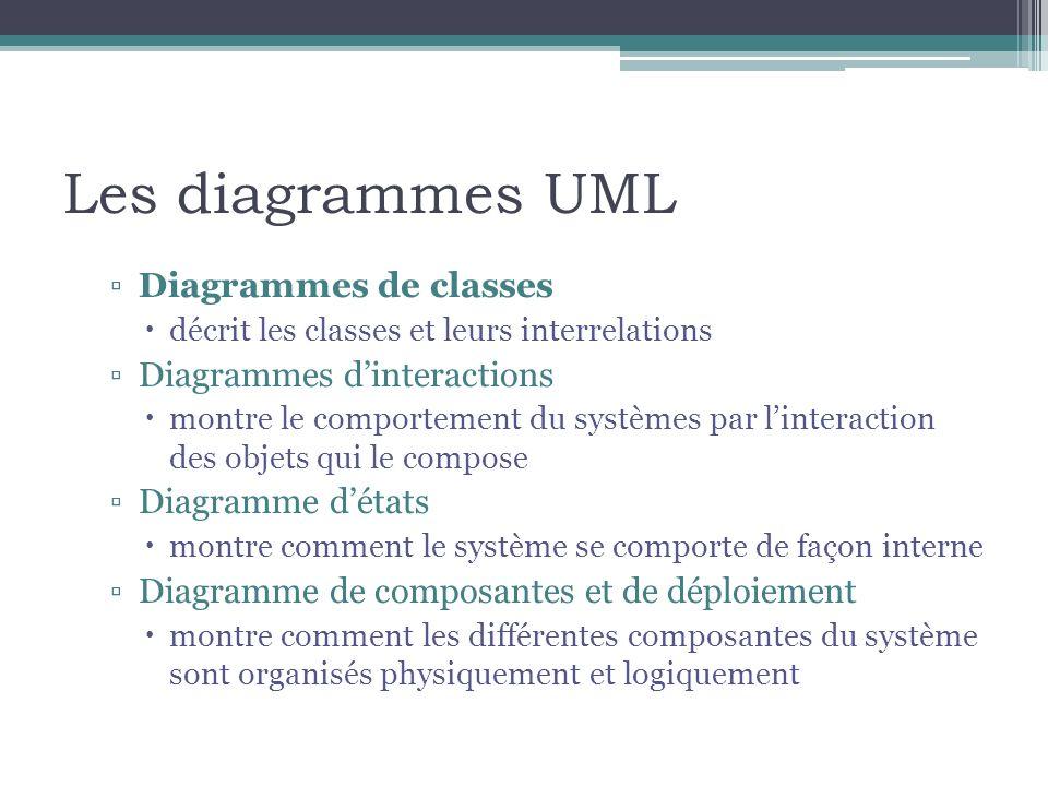 Les diagrammes UML Diagrammes de classes décrit les classes et leurs interrelations Diagrammes dinteractions montre le comportement du systèmes par li
