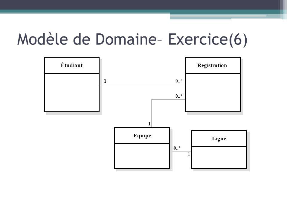 Modèle de Domaine– Exercice(6) Étudiant 1 0..* 1 1 EquipeRegistrationLigue