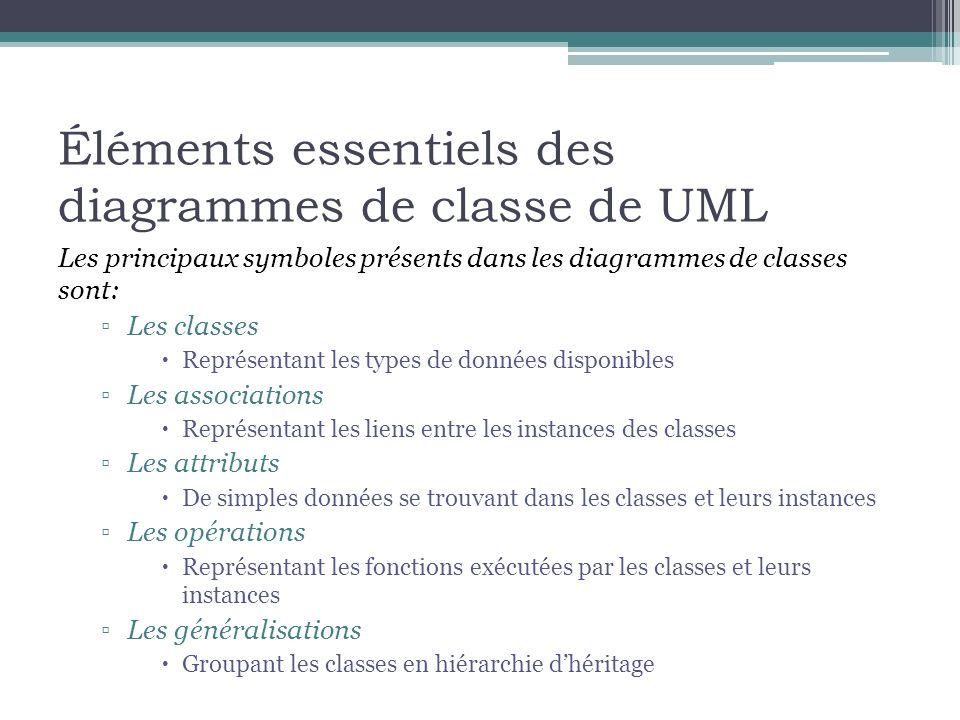 Les classes Une classe se représente à laide dune boîte comprenant le nom de la classe Le diagramme peut aussi montrer les attributs et les opérations operationName(parameterName: parameterType …): returnType