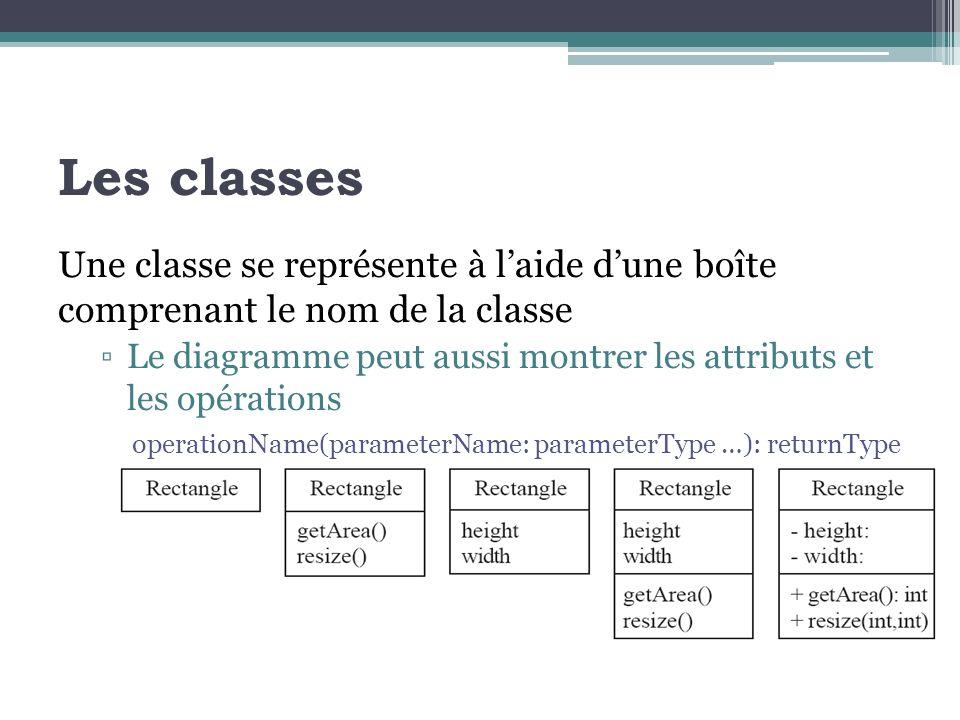 Les classes Une classe se représente à laide dune boîte comprenant le nom de la classe Le diagramme peut aussi montrer les attributs et les opérations