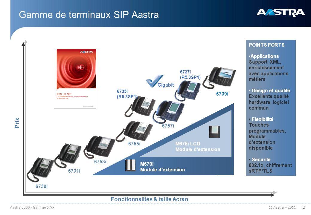 © Aastra – 2011 Gamme de terminaux SIP Aastra 6753i 6755i 6757i 6731i 6730i 6739i Prix Fonctionnalités & taille écran 6737i (R5.3SP1) 6735i (R5.3SP1)