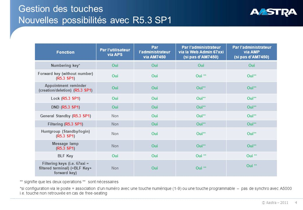© Aastra – 2011 Gestion des touches Nouvelles possibilités avec R5.3 SP1 4 Fonction Par lutilisateur via APS Par ladministrateur via AM7450 Par ladministrateur via la Web Admin 67xxi (si pas dAM7450) Par ladministrateur via AMP (si pas dAM7450) Numbering key*Oui Forward key (without number) (R5.3 SP1) Oui Oui ** Appointment reminder (creation/deletion) (R5.3 SP1) Oui Oui** Lock (R5.3 SP1)Oui Oui** DND (R5.3 SP1)Oui Oui** General Standby (R5.3 SP1)NonOuiOui** Filtering (R5.3 SP1)NonOuiOui** Huntgroup (Standby/login) (R5.3 SP1) NonOuiOui** Message lamp (R5.3 SP1) NonOuiOui** BLF KeyOui Oui ** Filtering keys (i.e.
