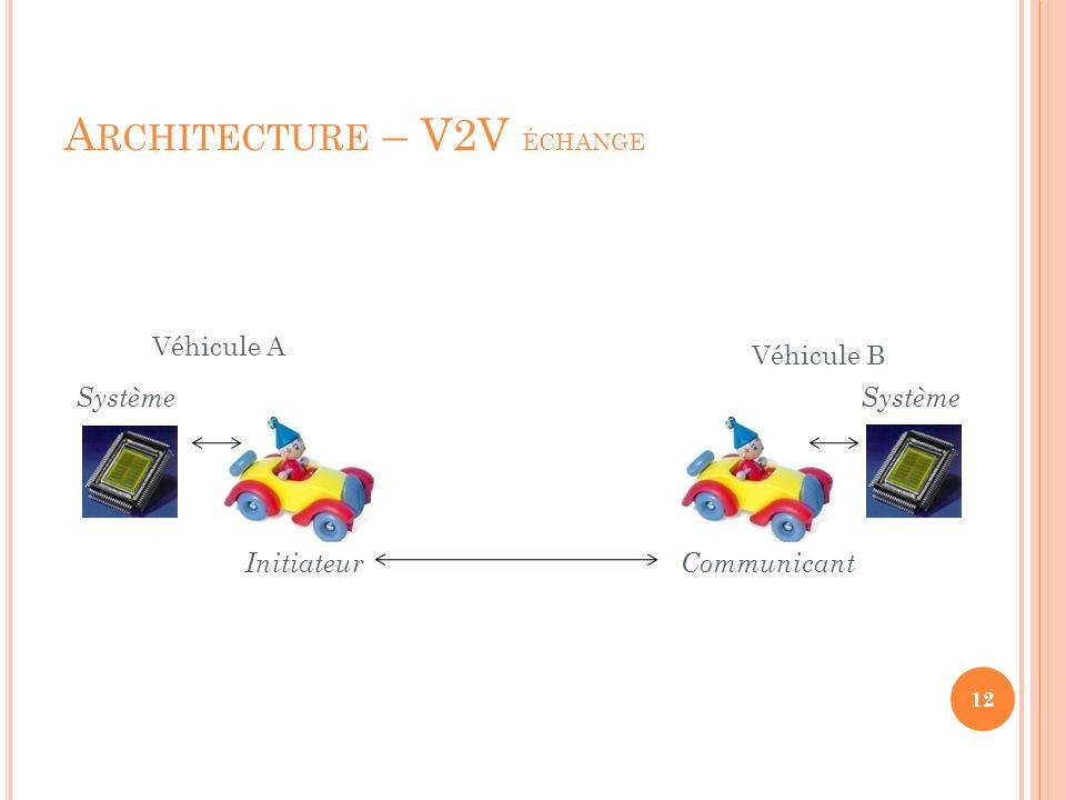 A RCHITECTURE – V2V ÉCHANGE 12 Véhicule A Véhicule B Système InitiateurCommunicant