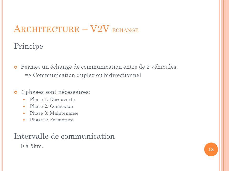 A RCHITECTURE – V2V ÉCHANGE Principe Permet un échange de communication entre de 2 véhicules. => Communication duplex ou bidirectionnel 4 phases sont