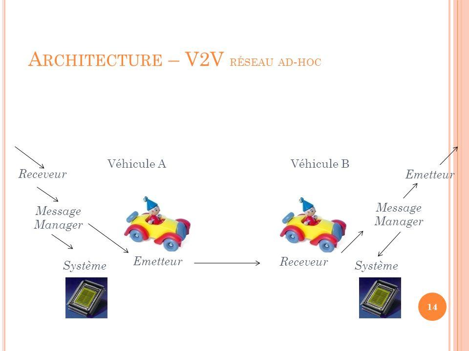 A RCHITECTURE – V2V RÉSEAU AD - HOC 14 Véhicule AVéhicule B Système Emetteur Receveur Emetteur Message Manager Message Manager