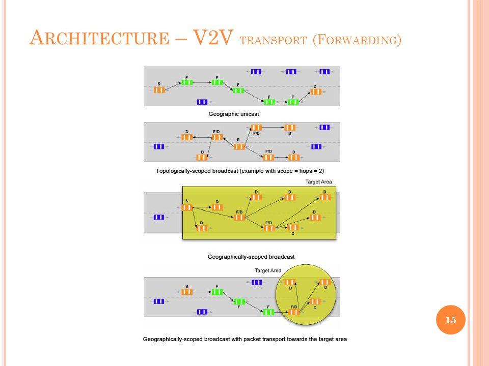 A RCHITECTURE – V2V Architecture – V2V Réels avantages, particulièrement du coté de la sécurité Comment sont construits ces réseaux.