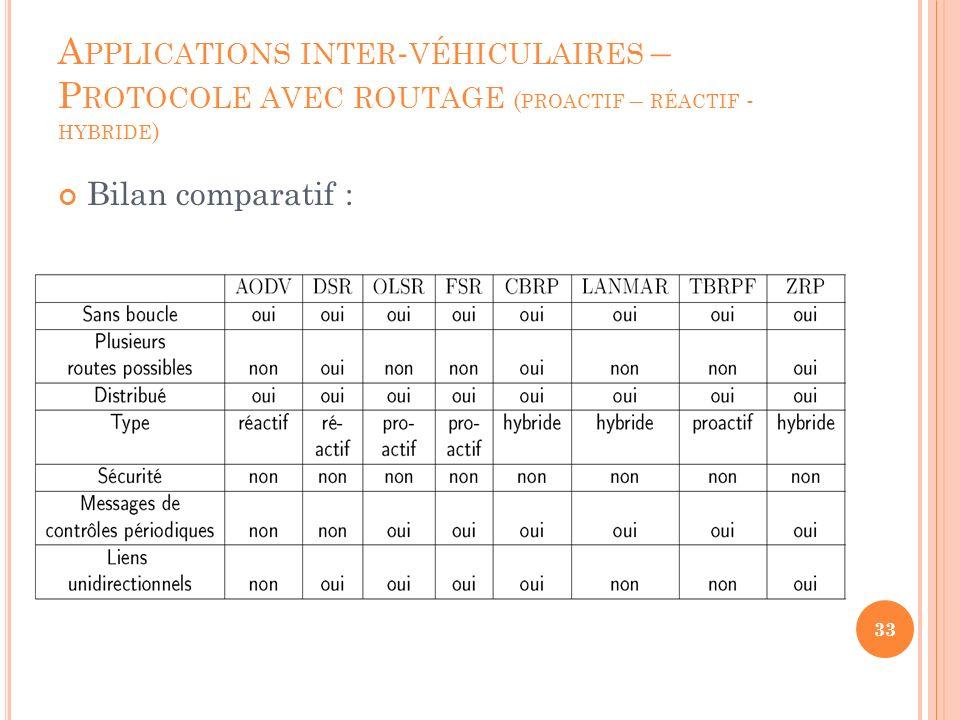 S OMMAIRE Introduction Architecture I2V,V2I V2V Applications inter-véhiculaires WiFi - Normes 802.11 p Protocoles avec routage (proactif, réactif, hybride) Alternative au routage (HOP) Tests Exemples d applications Conclusion 34