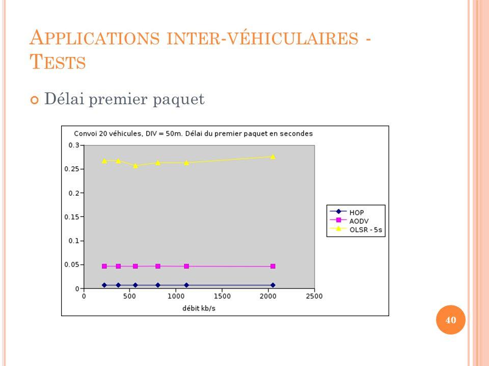 A PPLICATIONS INTER - VÉHICULAIRES - T ESTS Pourcentage de paquet reçus 41