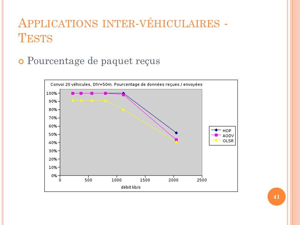 A PPLICATIONS INTER - VÉHICULAIRES - T ESTS Autres conditions avec anti-convoi avec croisement (pont) avec véhicules arrêtés 42