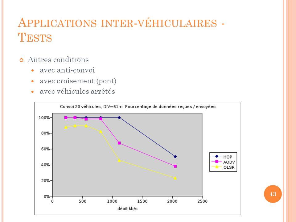 S OMMAIRE Introduction Architecture I2V,V2I V2V Applications inter-véhiculaires WiFi - Normes 802.11 p Protocoles avec routage (proactif, réactif, hybride) Alternative au routage (HOP) Tests Exemples d applications Conclusion 44