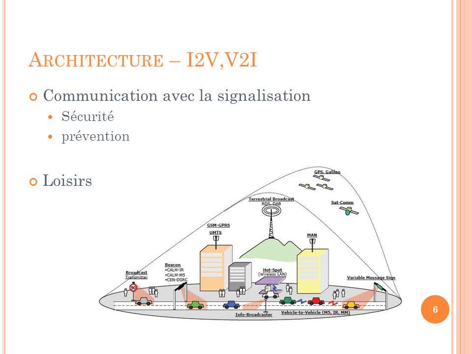 A RCHITECTURE – I2V,V2I Communication avec la signalisation Sécurité prévention Loisirs 6