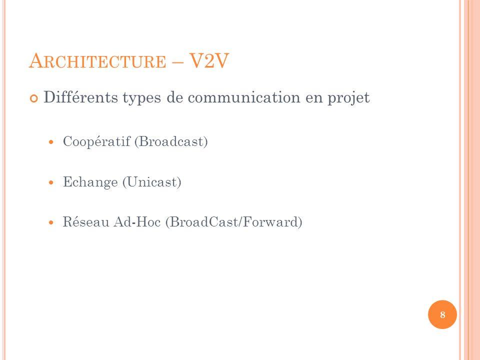 A RCHITECTURE – V2V Différents types de communication en projet Coopératif (Broadcast) Echange (Unicast) Réseau Ad-Hoc (BroadCast/Forward) 8