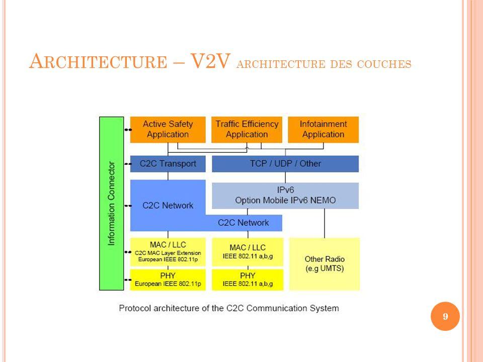 A RCHITECTURE – V2V COOPÉRATIF 10 Véhicule A Véhicule B Véhicule C Système Emetteur Receveur