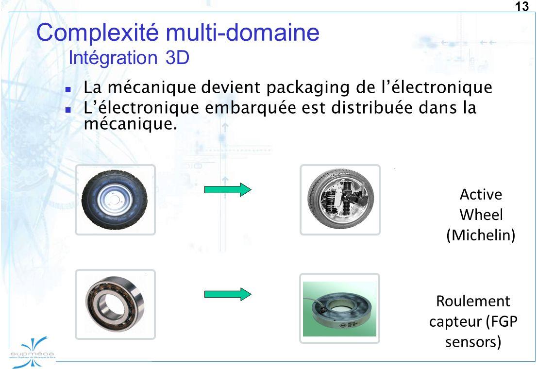13 Complexité multi-domaine La mécanique devient packaging de lélectronique Lélectronique embarquée est distribuée dans la mécanique. Active Wheel (Mi