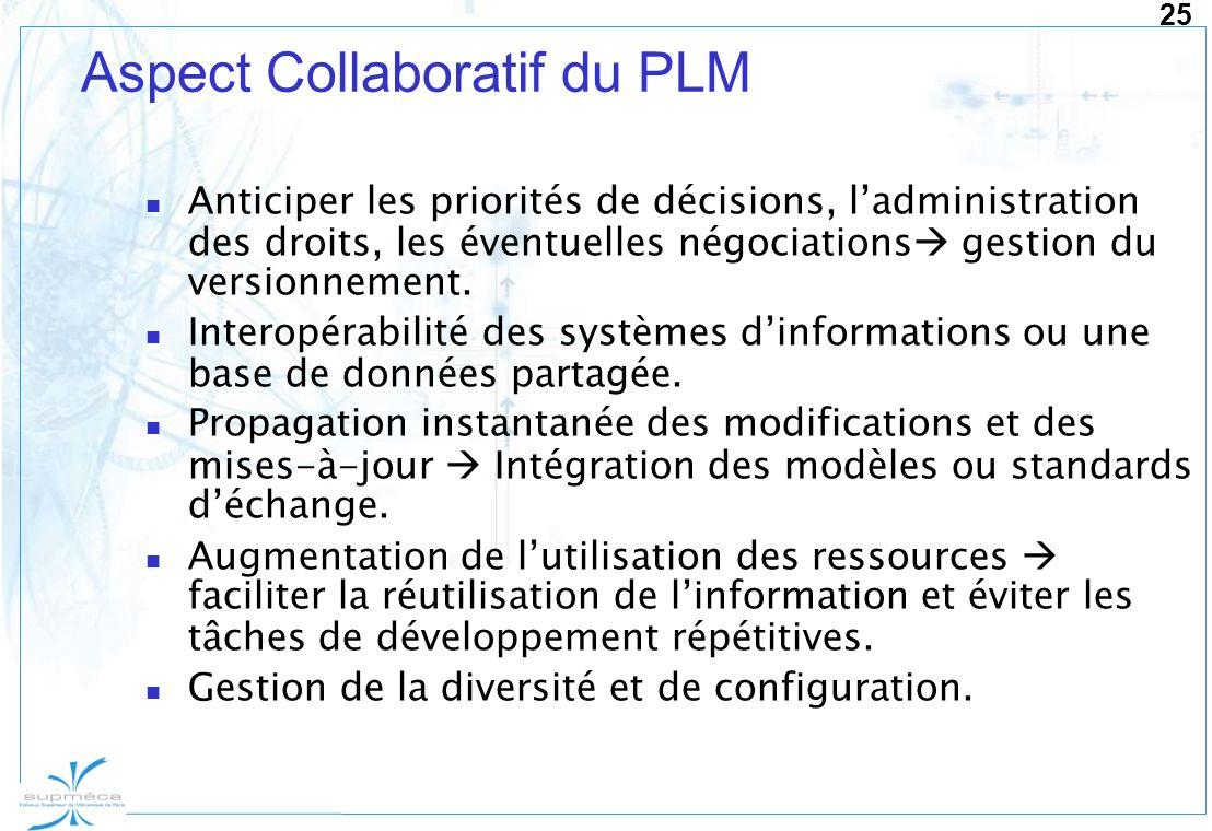 25 Aspect Collaboratif du PLM Anticiper les priorités de décisions, ladministration des droits, les éventuelles négociations gestion du versionnement.