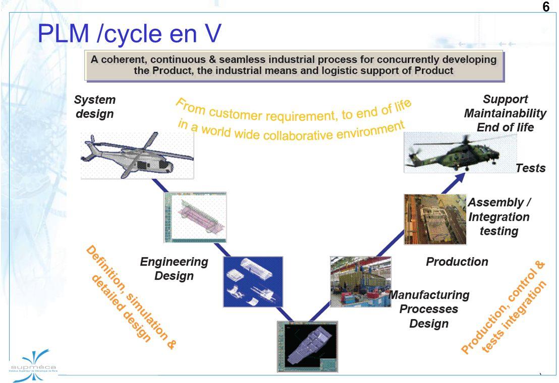 6 PLM /cycle en V