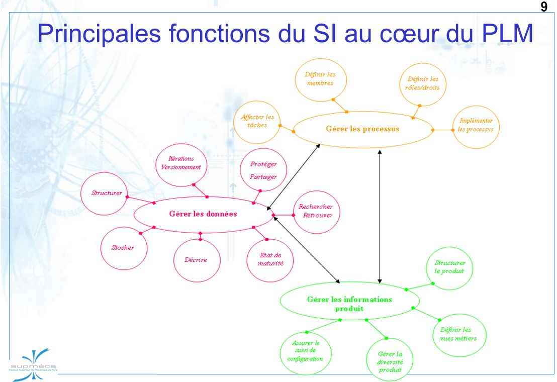 9 Principales fonctions du SI au cœur du PLM