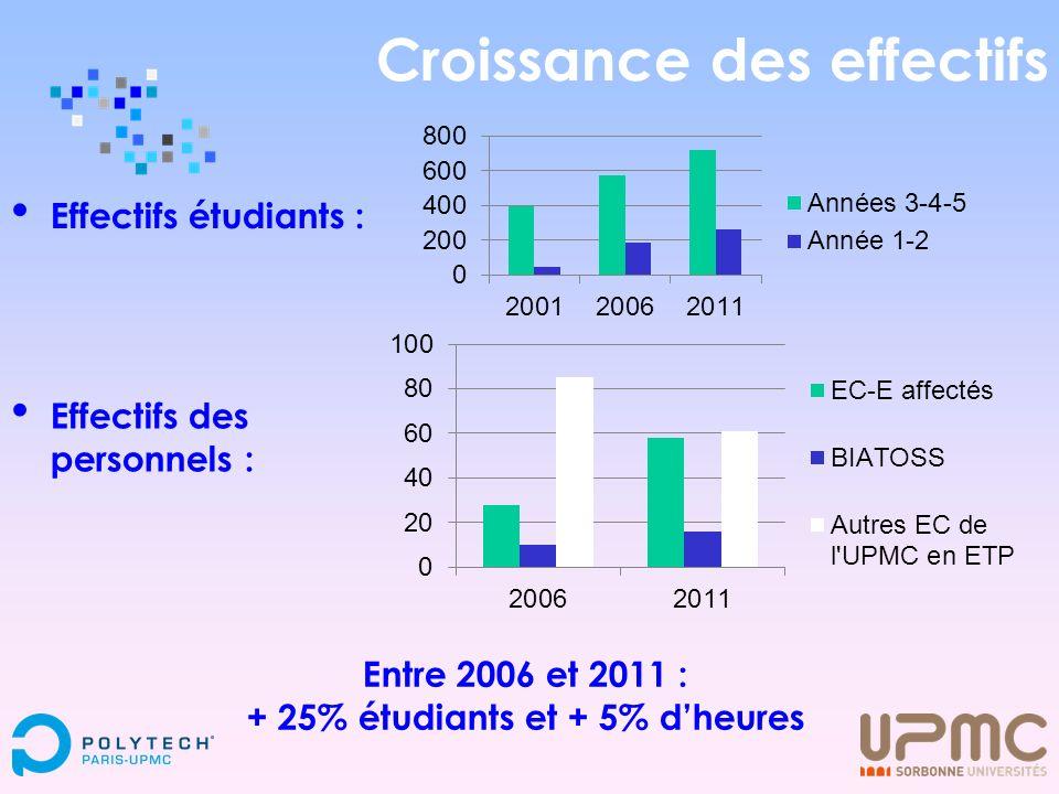Croissance des effectifs Effectifs étudiants : Effectifs des personnels : Entre 2006 et 2011 : + 25% étudiants et + 5% dheures