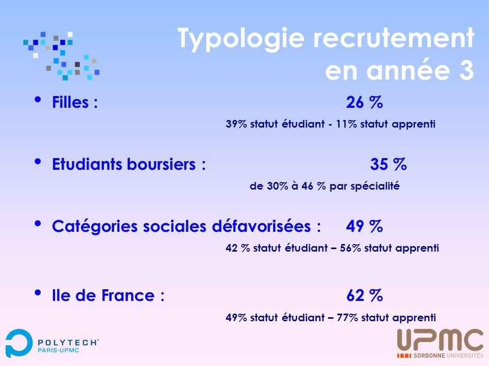 Typologie recrutement en année 3 Filles : 26 % 39% statut étudiant - 11% statut apprenti Etudiants boursiers : 35 % de 30% à 46 % par spécialité Catég