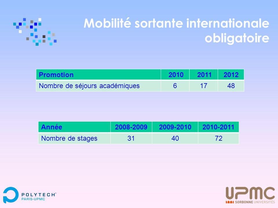 Mobilité sortante internationale obligatoire Promotion 2010 20112012 Nombre de séjours académiques61748 Année2008-20092009-20102010-2011 Nombre de sta