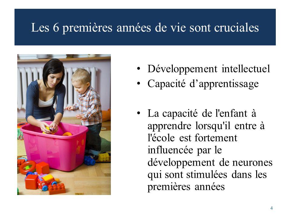 Les 6 premières années de vie sont cruciales 4 Développement intellectuel Capacité dapprentissage La capacité de l enfant à apprendre lorsqu il entre à l école est fortement influencée par le développement de neurones qui sont stimulées dans les premières années