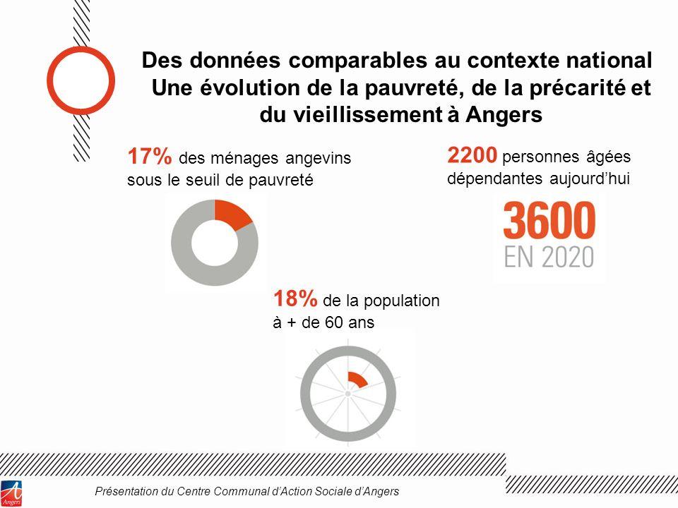 Des données comparables au contexte national Une évolution de la pauvreté, de la précarité et du vieillissement à Angers Présentation du Centre Commun