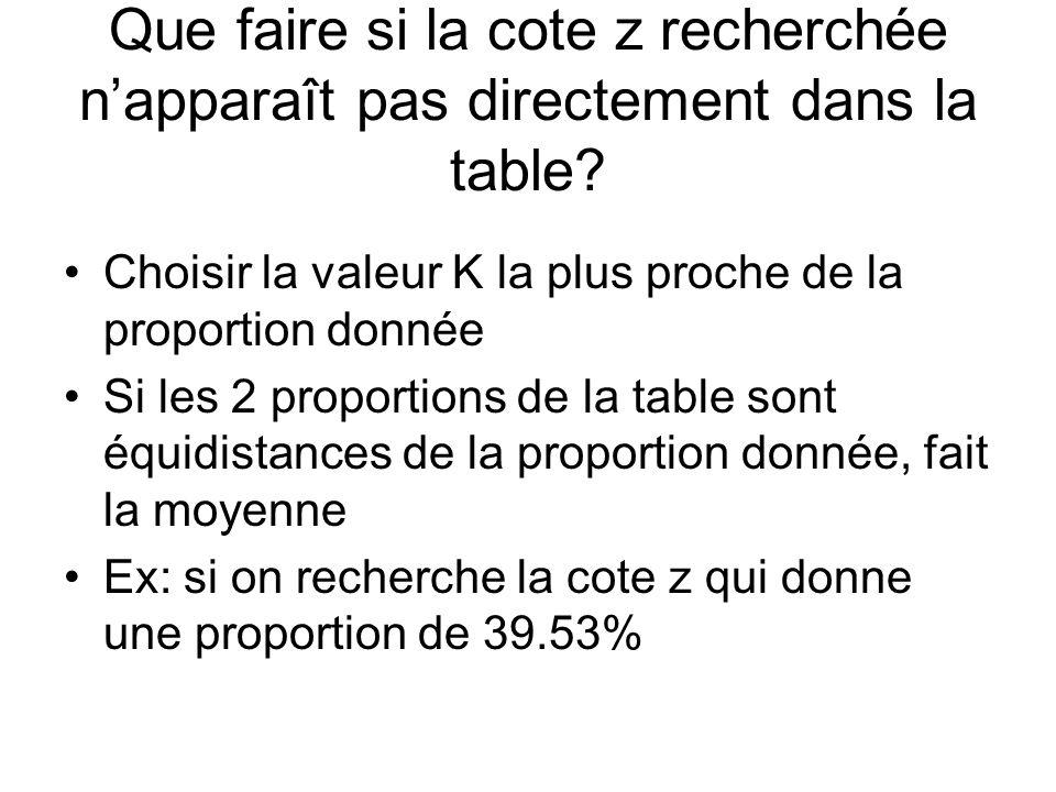 Que faire si la cote z recherchée napparaît pas directement dans la table? Choisir la valeur K la plus proche de la proportion donnée Si les 2 proport
