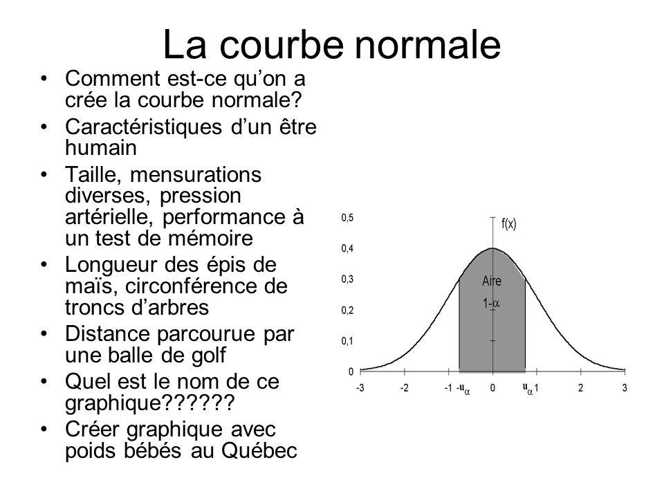 La courbe normale Comment est-ce quon a crée la courbe normale? Caractéristiques dun être humain Taille, mensurations diverses, pression artérielle, p
