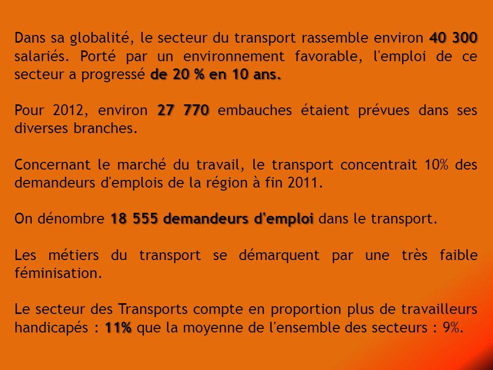 40 300 de 20 % en 10 ans. Dans sa globalité, le secteur du transport rassemble environ 40 300 salariés. Porté par un environnement favorable, l'emploi