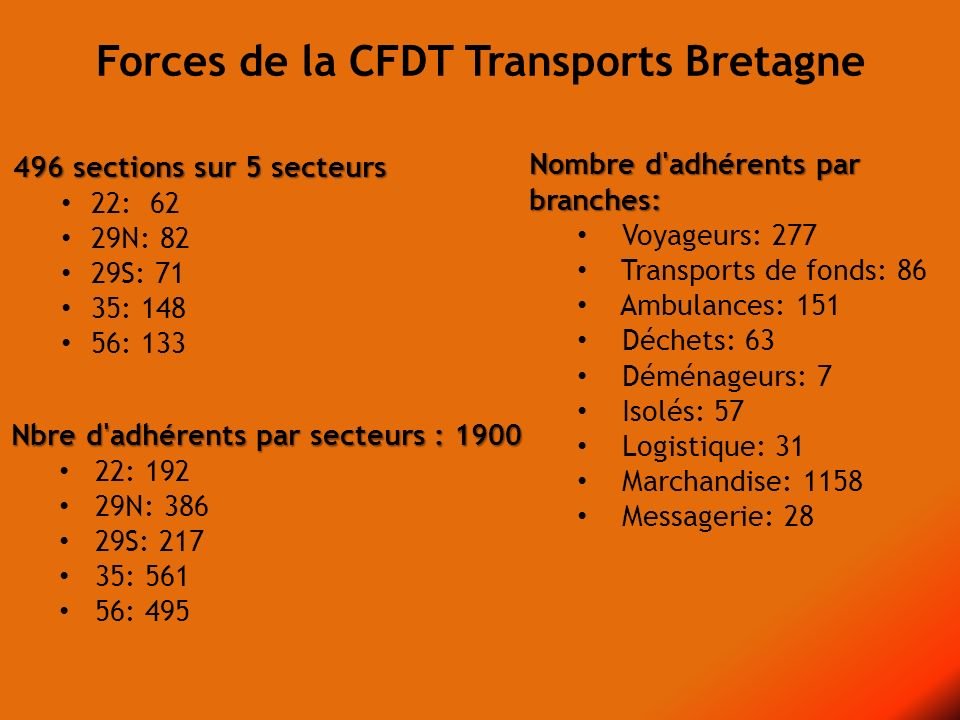 Nbre d'adhérents par secteurs : 1900 22: 192 29N: 386 29S: 217 35: 561 56: 495 Nombre d'adhérents par branches: Voyageurs: 277 Transports de fonds: 86