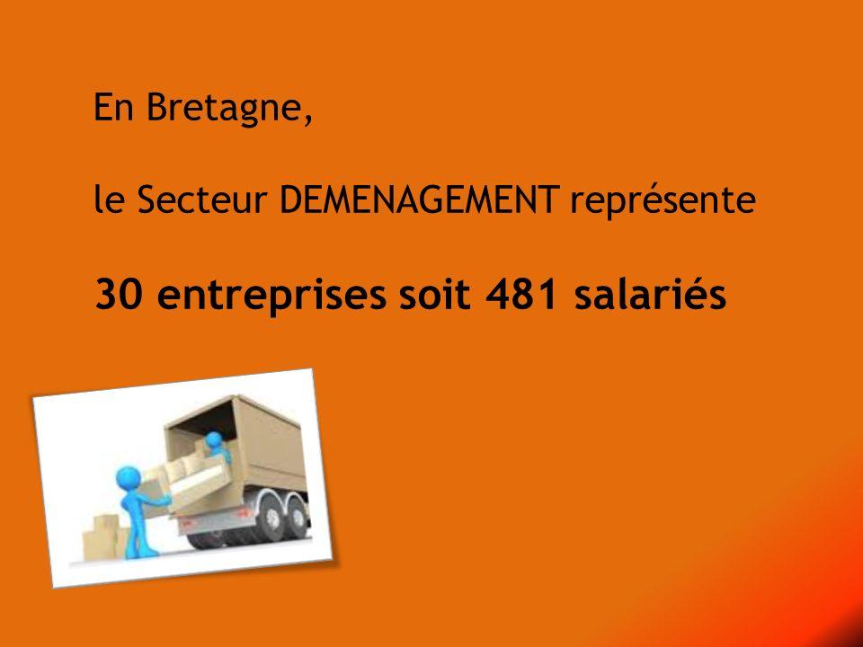 d.Le Transport de fonds en Bretagne est surtout représenté par la CFDT.