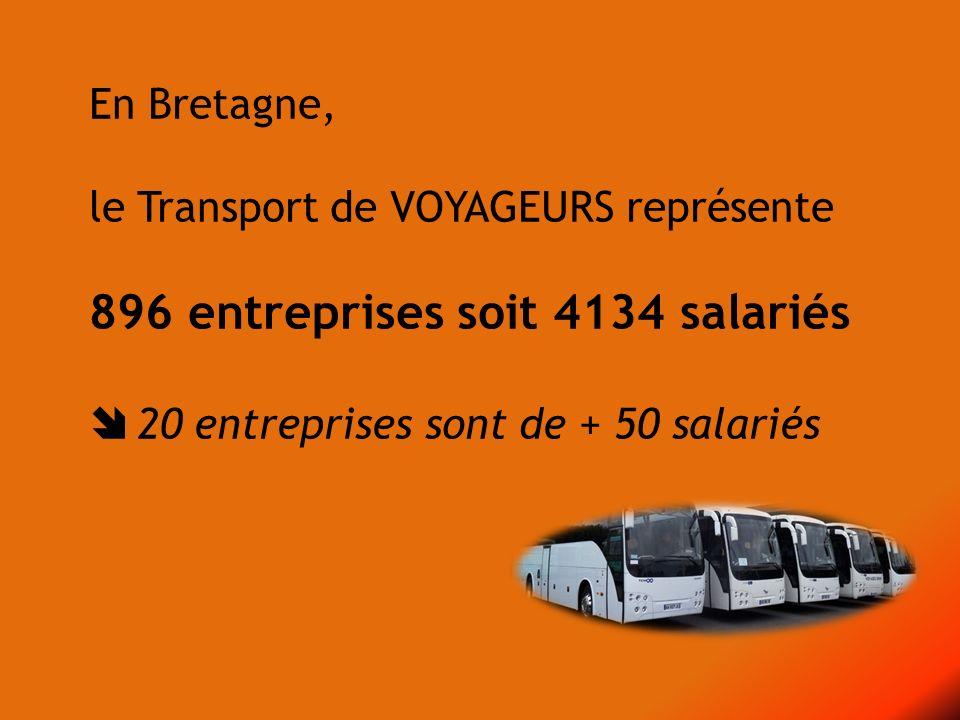 En Bretagne, le Transport de VOYAGEURS représente 896 entreprises soit 4134 salariés 20 entreprises sont de + 50 salariés