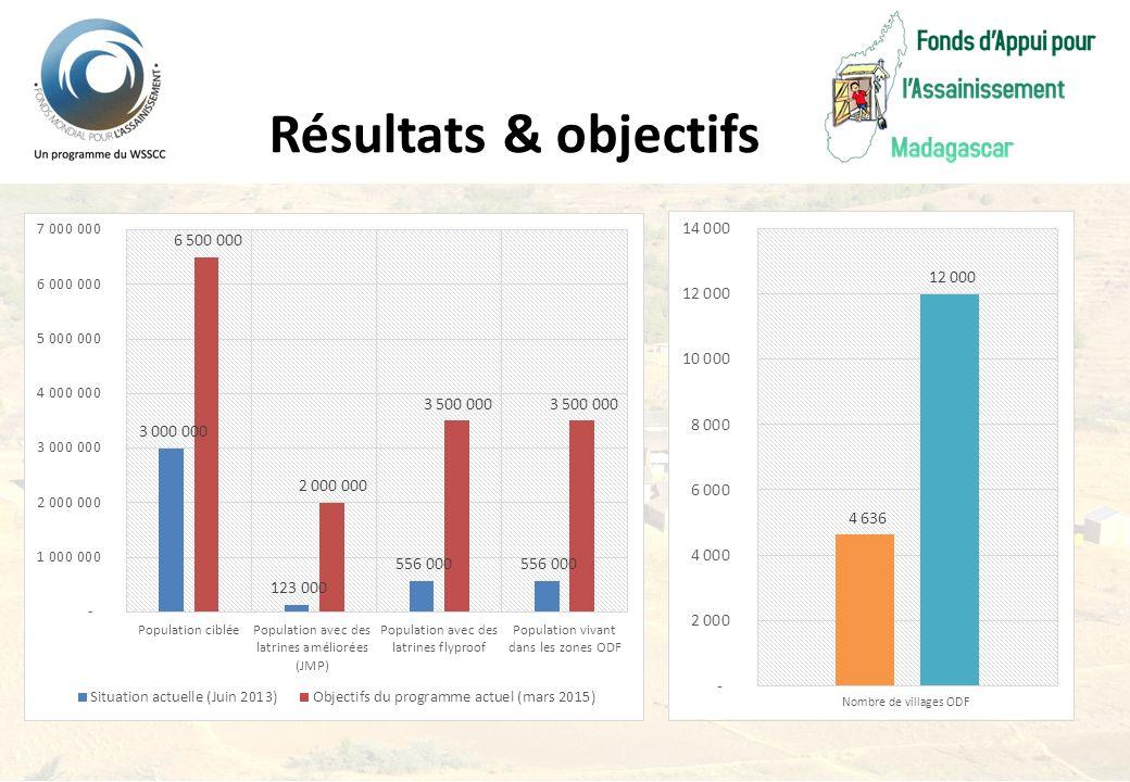 Résultats & objectifs